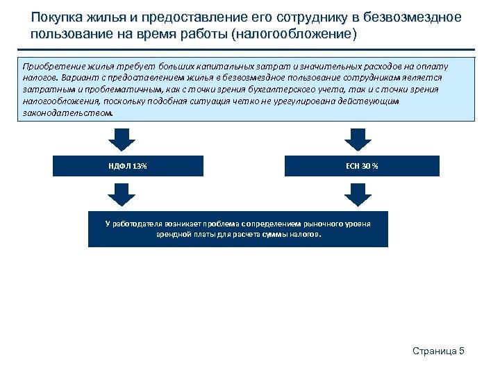 Покупка жилья и предоставление его сотруднику в безвозмездное пользование на время работы (налогообложение) Приобретение