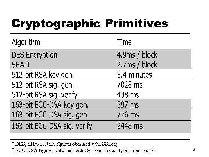 Cryptographic Primitives DES, SHA-1, RSA figures obtained with SSLeay * ECC-DSA figures obtained with