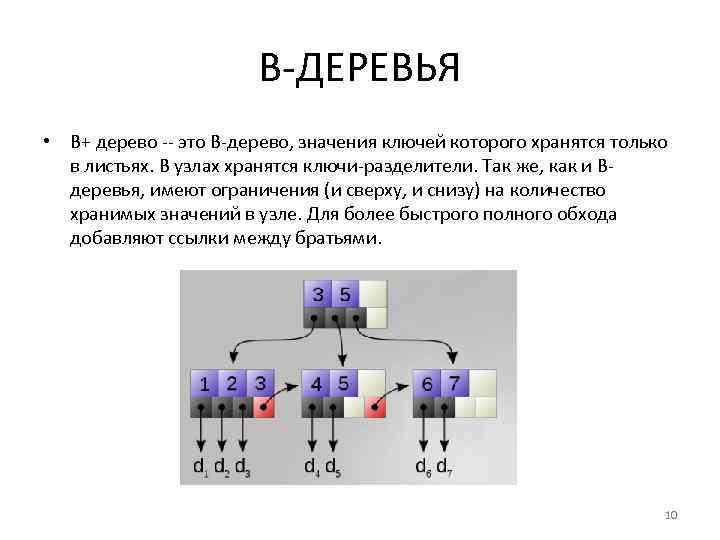 B-ДЕРЕВЬЯ • B+ дерево -- это B-дерево, значения ключей которого хранятся только в листьях.