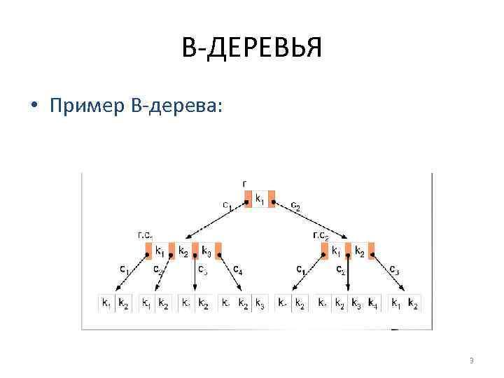 B-ДЕРЕВЬЯ • Пример B-дерева: 3