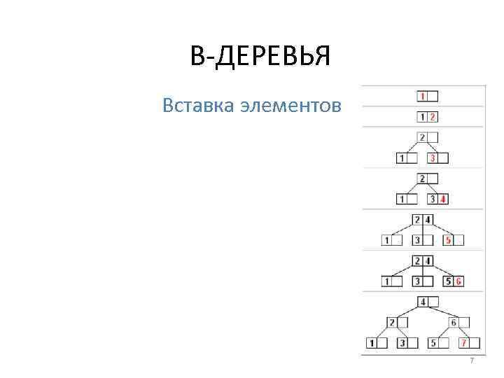 B-ДЕРЕВЬЯ Вставка элементов 7