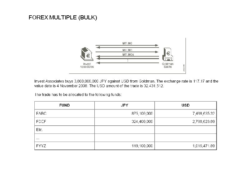 FOREX MULTIPLE (BULK)