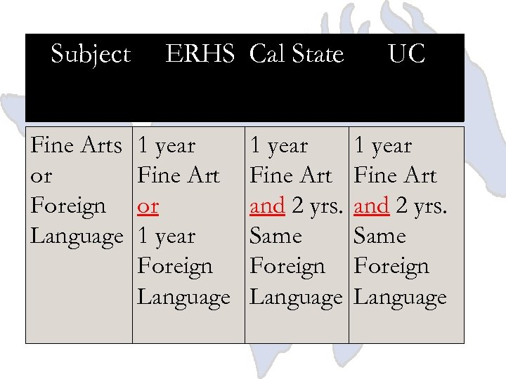 Subject Fine Arts or Foreign Language ERHS Cal State 1 year Fine Art or