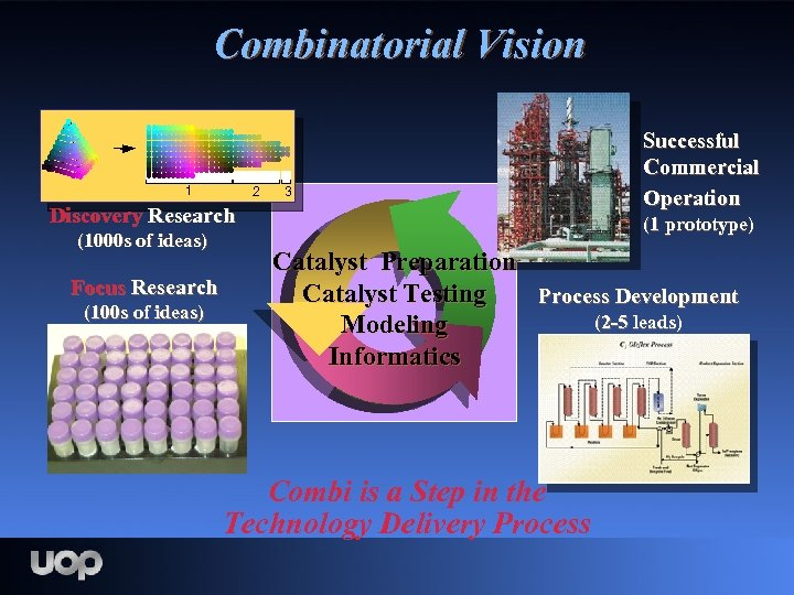 Combinatorial Vision 1 2 3 Discovery Research (1000 s of ideas) Focus Research (100