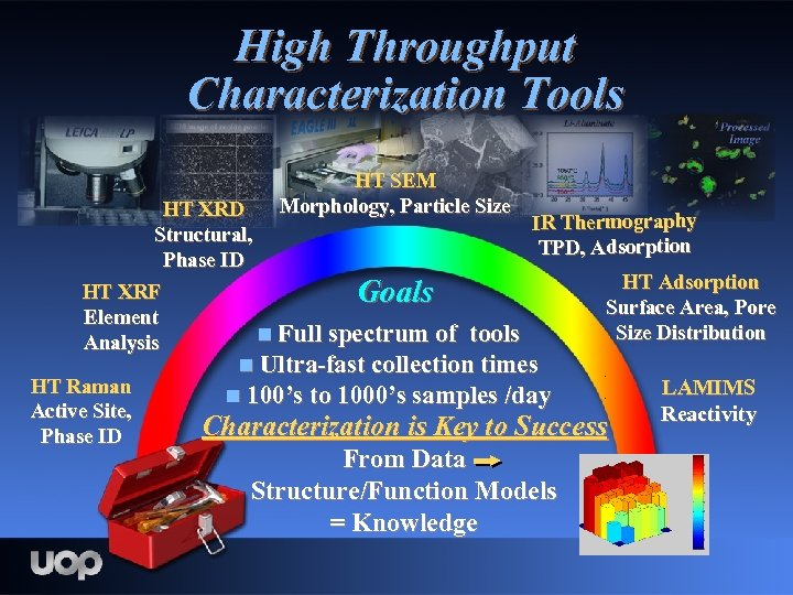 High Throughput Characterization Tools HT SEM Morphology, Particle Size HT XRD IR Thermography Structural,