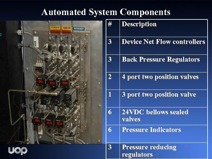 Automated System Components # Description 3 Device Net Flow controllers 3 Back Pressure Regulators