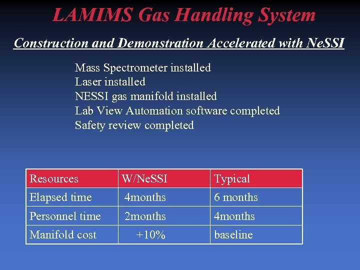LAMIMS Gas Handling System Construction and Demonstration Accelerated with Ne. SSI Mass Spectrometer installed