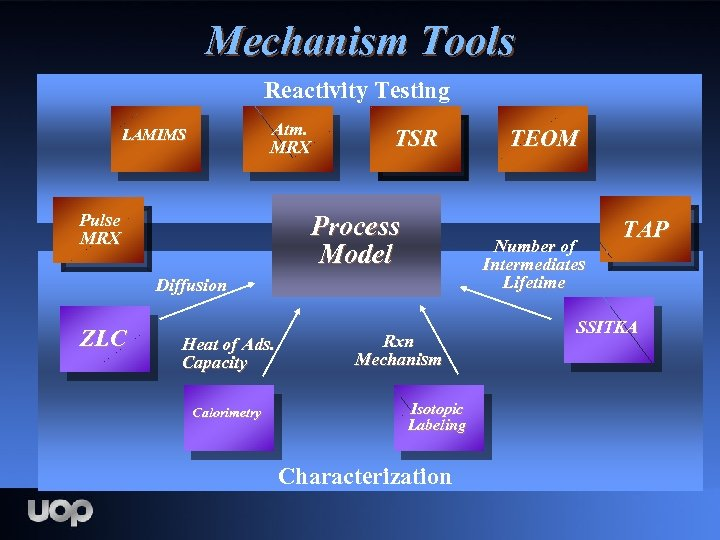 Mechanism Tools Reactivity Testing Atm. MRX LAMIMS Pulse MRX TSR Process Model Number of