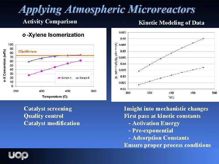 Applying Atmospheric Microreactors Activity Comparison Catalyst screening Quality control Catalyst modification Kinetic Modeling of
