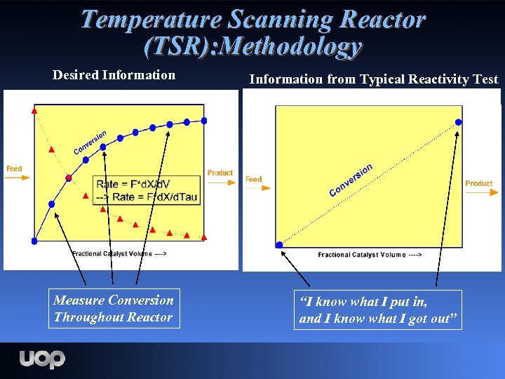 Temperature Scanning Reactor (TSR): Methodology Desired Information from Typical Reactivity Test Measure Conversion Throughout