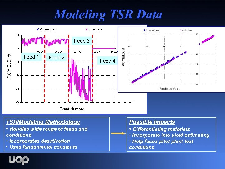 Modeling TSR Data Feed 3 Feed 1 Feed 2 Feed 4 TSR/Modeling Methodology •