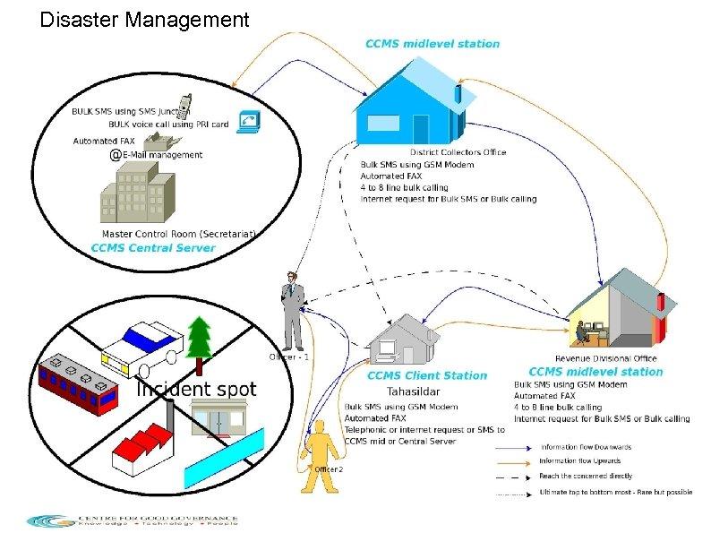 Disaster Management 10