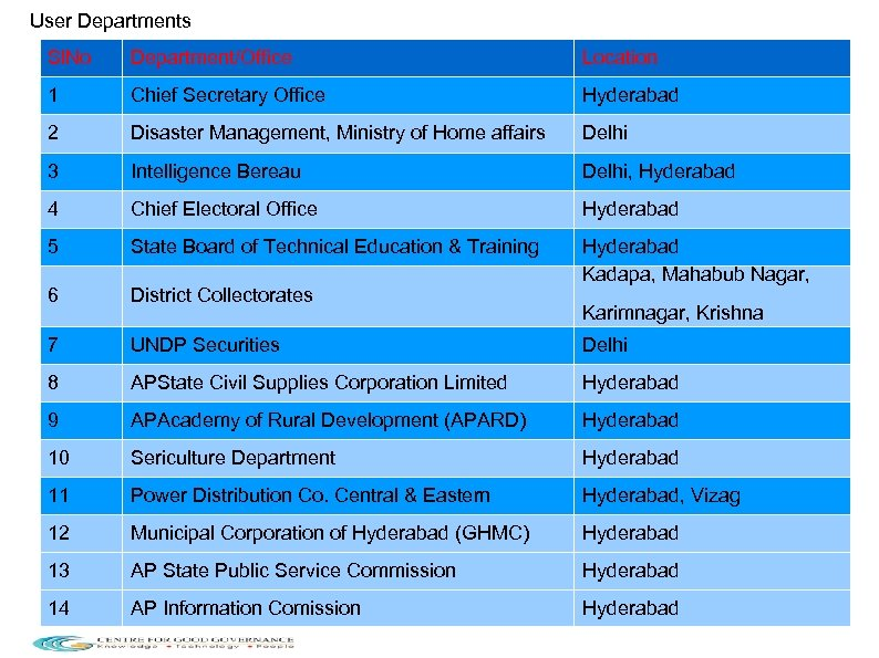 User Departments Sl. No Department/Office Location 1 Chief Secretary Office Hyderabad 2 Disaster Management,