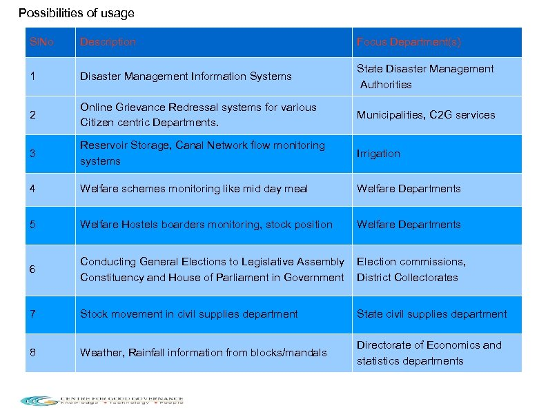 Possibilities of usage Sl. No Description Focus Department(s) 1 Disaster Management Information Systems State