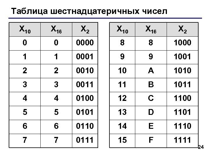 Таблица шестнадцатеричных чисел X 10 X 16 X 2 0 0 0000 8 8