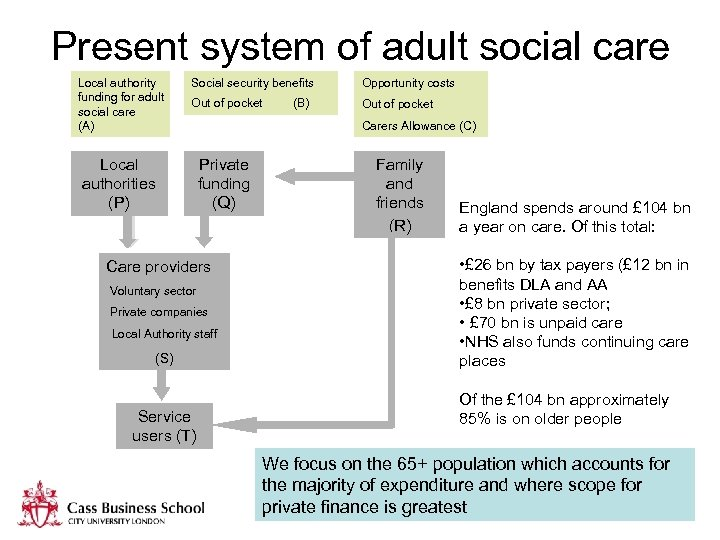 Present system of adult social care Local authority funding for adult social care (A)