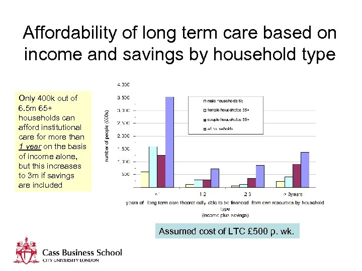 Affordability of long term care based on income and savings by household type Only