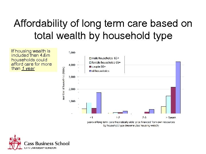 Affordability of long term care based on total wealth by household type If housing