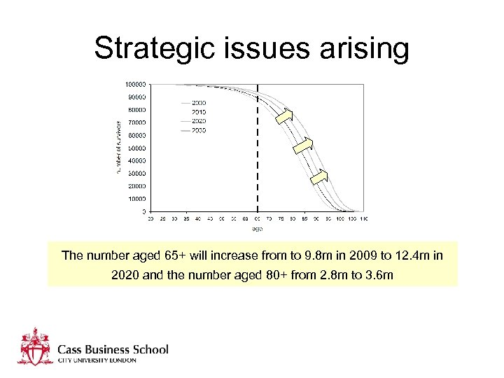 Strategic issues arising The number aged 65+ will increase from to 9. 8 m