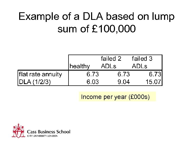 Example of a DLA based on lump sum of £ 100, 000 Income per
