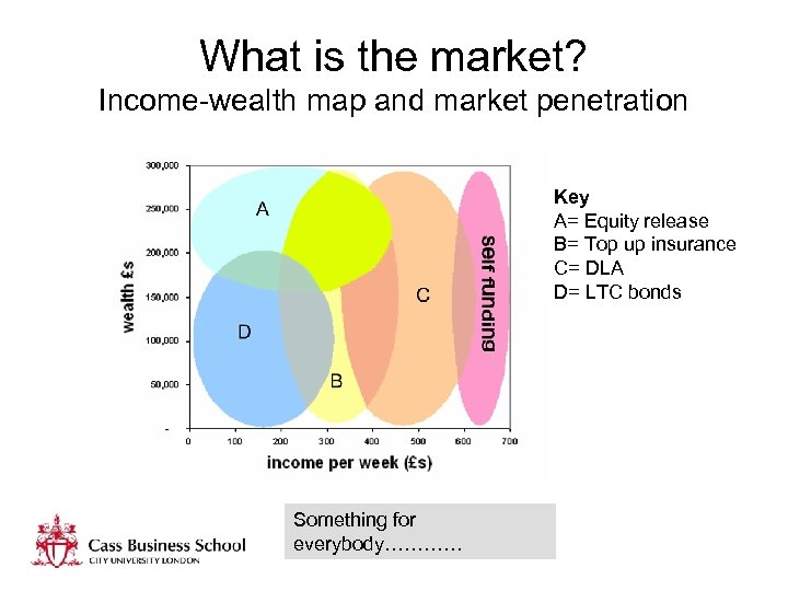 What is the market? Income-wealth map and market penetration Key A= Equity release B=