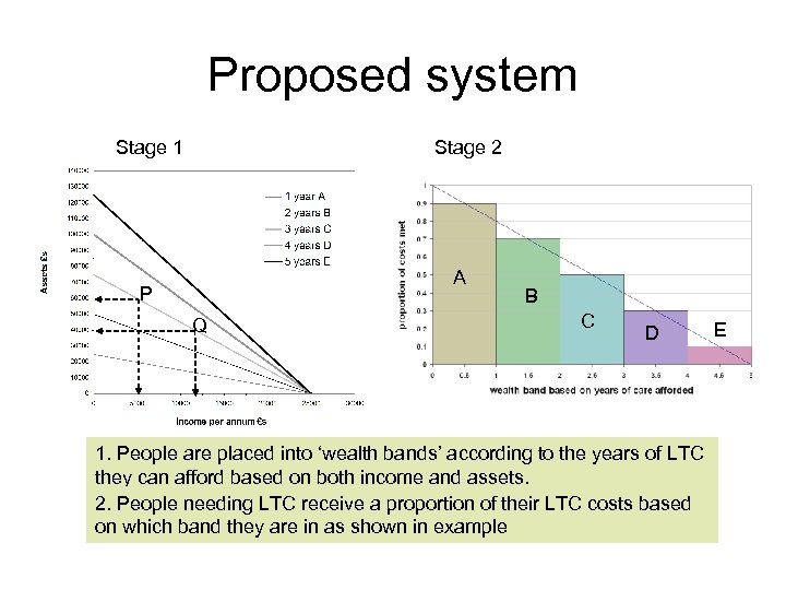 Proposed system Stage 1 Stage 2 A P P Q Q B C D