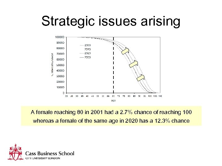Strategic issues arising A female reaching 80 in 2001 had a 2. 7% chance
