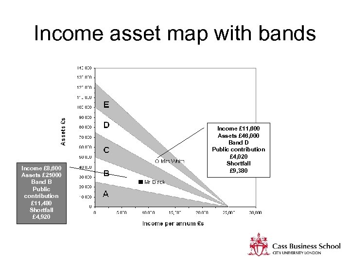 Income asset map with bands Income £ 8, 600 Assets £ 25000 Band B
