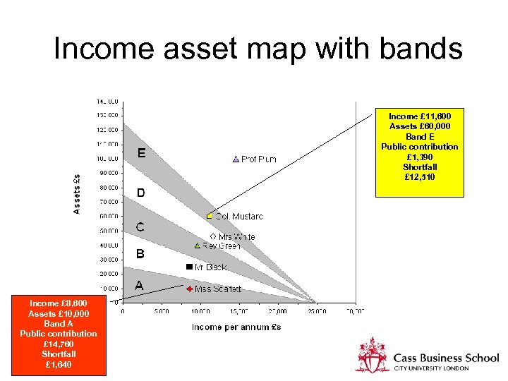 Income asset map with bands Income £ 11, 600 Assets £ 60, 000 Band