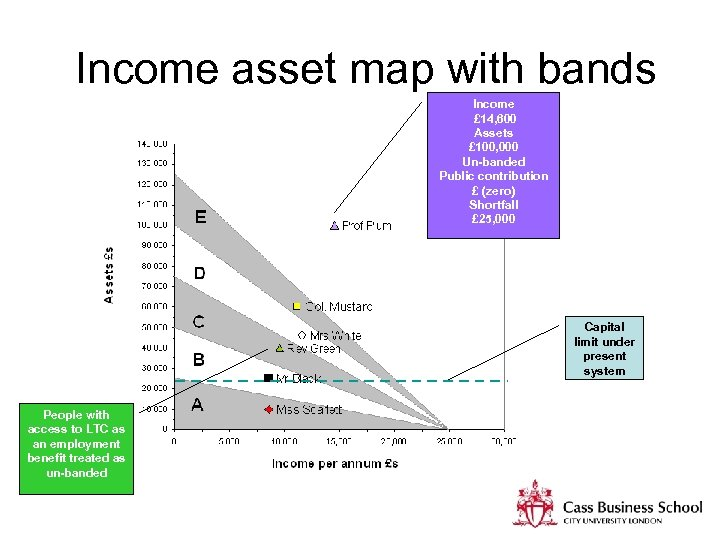 Income asset map with bands Income £ 14, 600 Assets £ 100, 000 Un-banded
