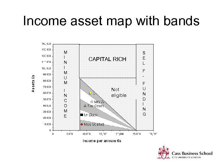 Income asset map with bands M I N I M U M I N