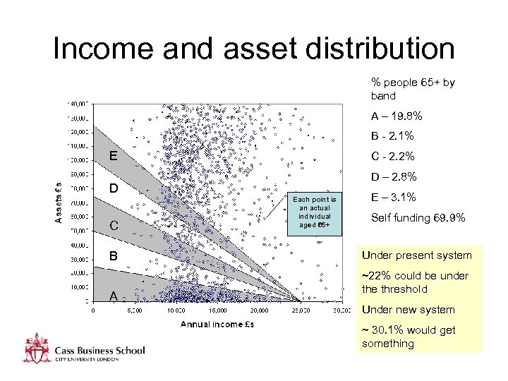 Income and asset distribution % people 65+ by band A – 19. 8% B