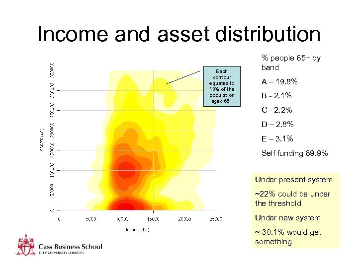 Income and asset distribution Each contour equates to 10% of the population aged 65+
