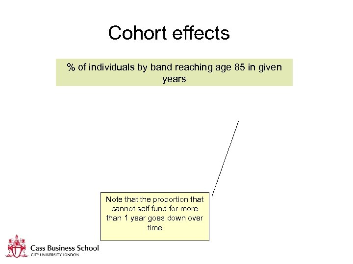 Cohort effects % of individuals by band reaching age 85 in given years Note
