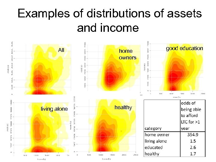 Examples of distributions of assets and income All living alone home owners healthy good