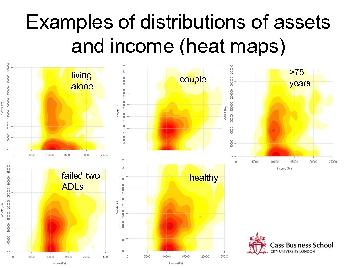 Examples of distributions of assets and income (heat maps) living alone failed two ADLs