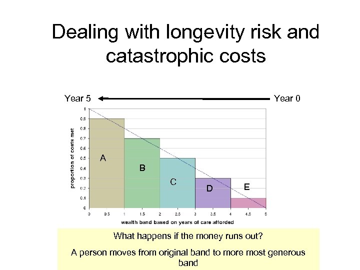 Dealing with longevity risk and catastrophic costs Year 5 Year 0 A B C