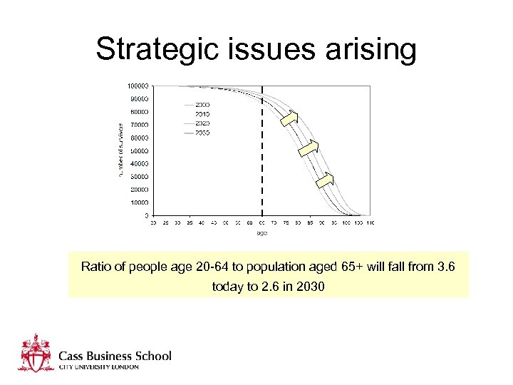 Strategic issues arising Ratio of people age 20 -64 to population aged 65+ will