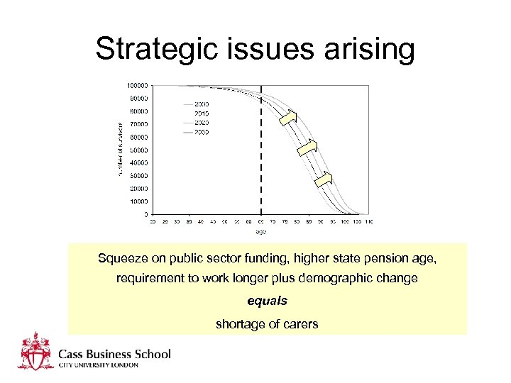 Strategic issues arising Squeeze on public sector funding, higher state pension age, requirement to
