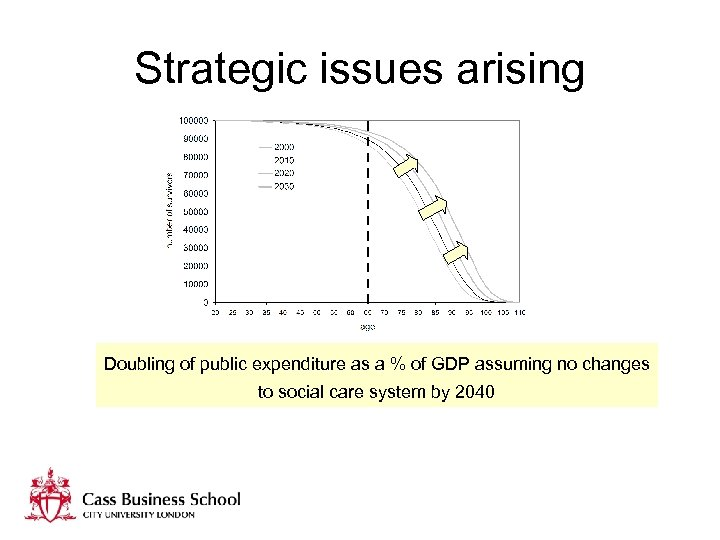 Strategic issues arising Doubling of public expenditure as a % of GDP assuming no