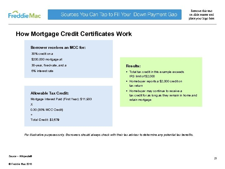 Remove this text on slide master and place your logo here How Mortgage Credit