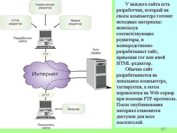 У каждого сайта есть разработчик, который на своем компьютере готовит исходные материалы: используя соответствующие