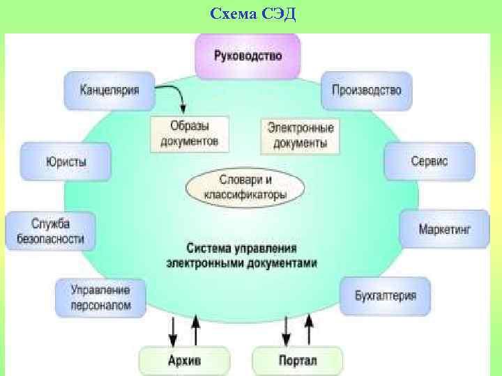 Схема СЭД 30