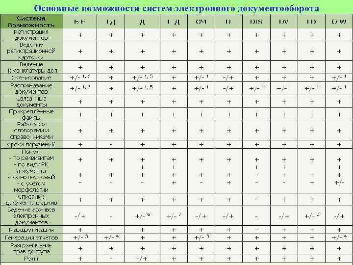 Основные возможности систем электронного документооборота 45