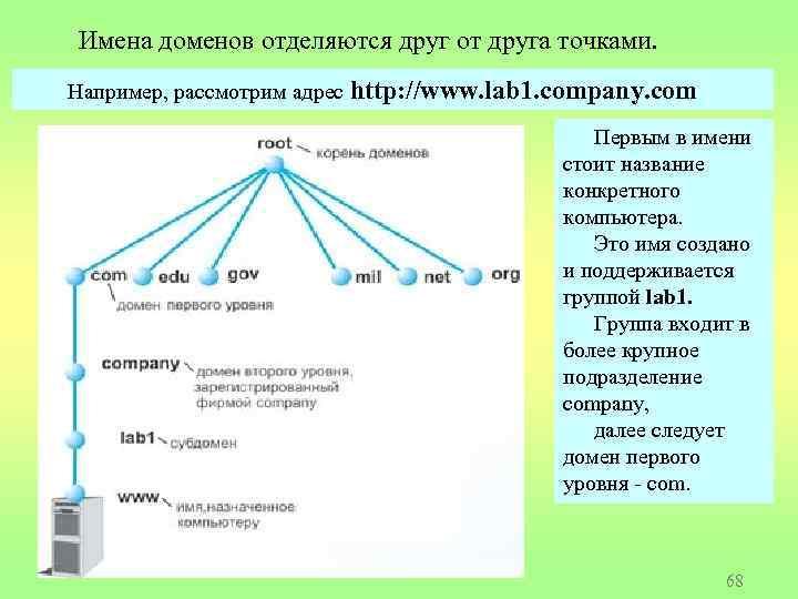 Имена доменов отделяются друг от друга точками. Например, рассмотрим адрес http: //www. lab 1.