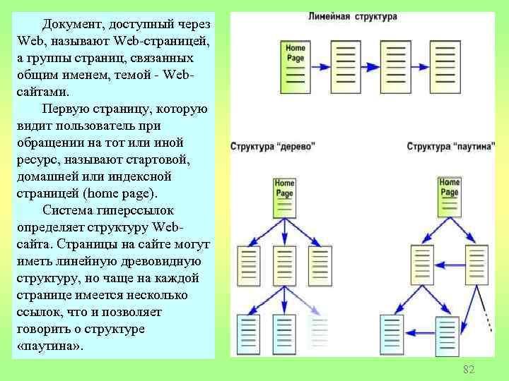 Документ, доступный через Web, называют Web-страницей, а группы страниц, связанных общим именем, темой -