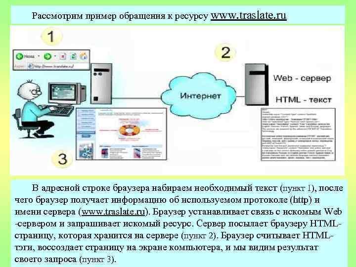 Рассмотрим пример обращения к ресурсу www. traslate. ru В адресной строке браузера набираем необходимый