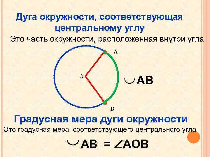 Дуга окружности, соответствующая центральному углу Это часть окружности, расположенная внутри угла А О АВ