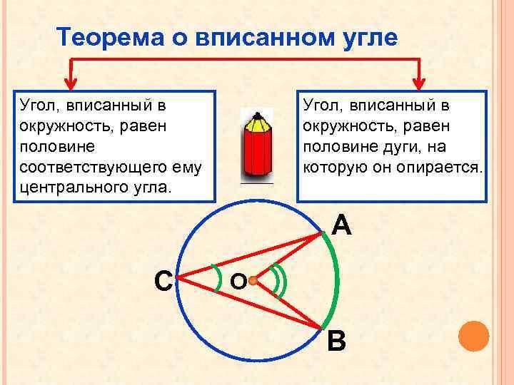 Теорема о вписанном угле Угол, вписанный в окружность, равен половине соответствующего ему центрального угла.