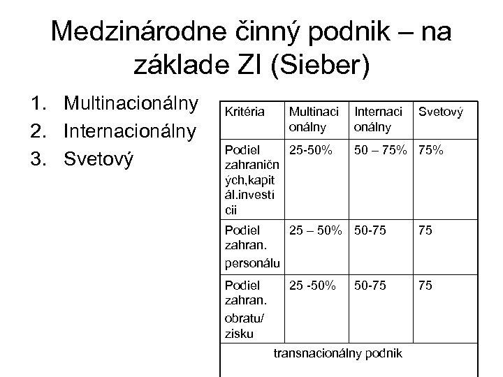 Medzinárodne činný podnik – na základe ZI (Sieber) 1. Multinacionálny 2. Internacionálny 3. Svetový